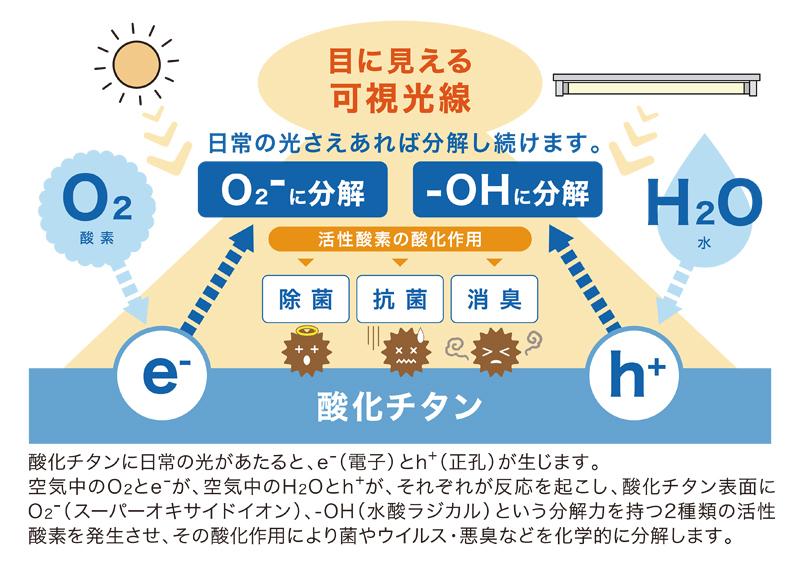 酸化チタンの除菌メカニズム