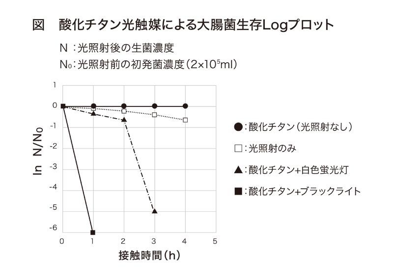 酸化チタン光触媒